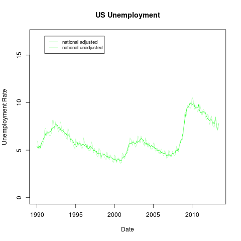 unemploymentNational